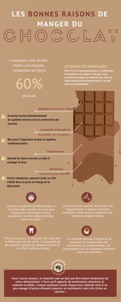 Infographie de Chocokada,entreprise de tablettes de chocolat personnalisées, sur les vertus du chocolat